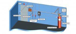 Gudang Plastik Ciracas - FM200 Fire Suppression